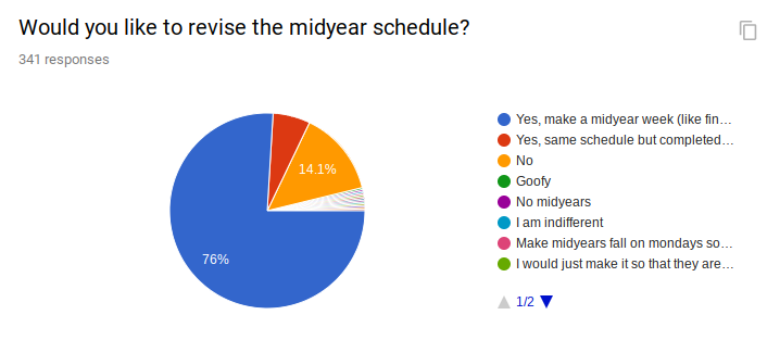 Student Council Midyear Survey Results