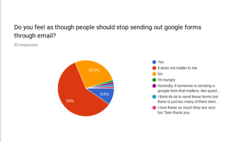 Are Google Forms Enjoyable or Unnecessary?