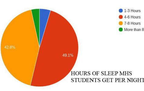 Many students do not get the preferred amount of sleep at night.